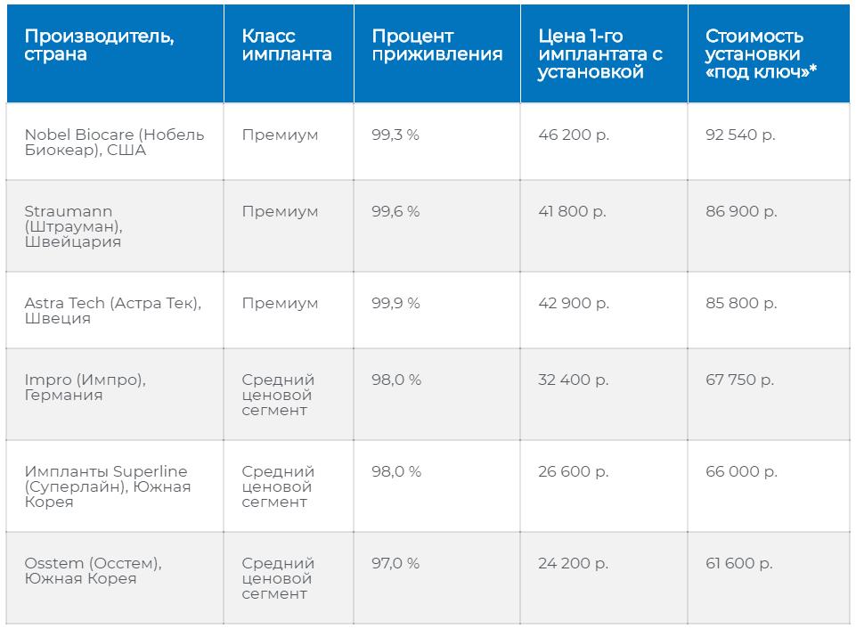 Сравнительная таблица цен